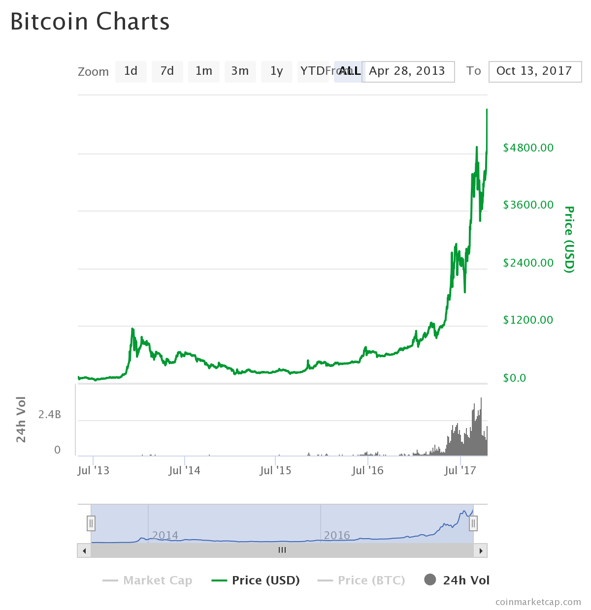 Bitcoin Price Reaches All Time High