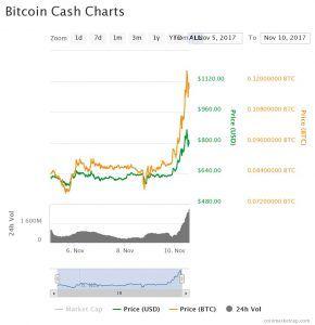 Bitcoin Cash Cash