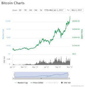 bitcoin chart November 2017