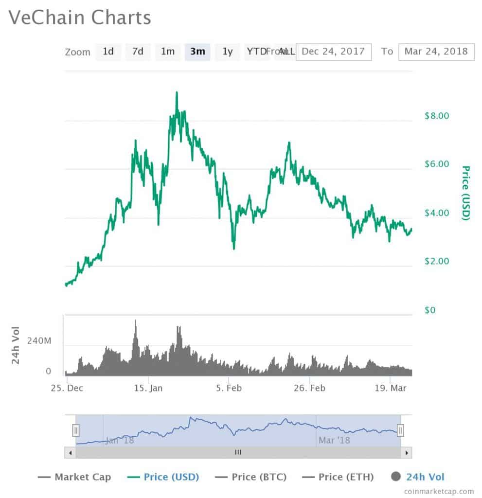 Vechain chart