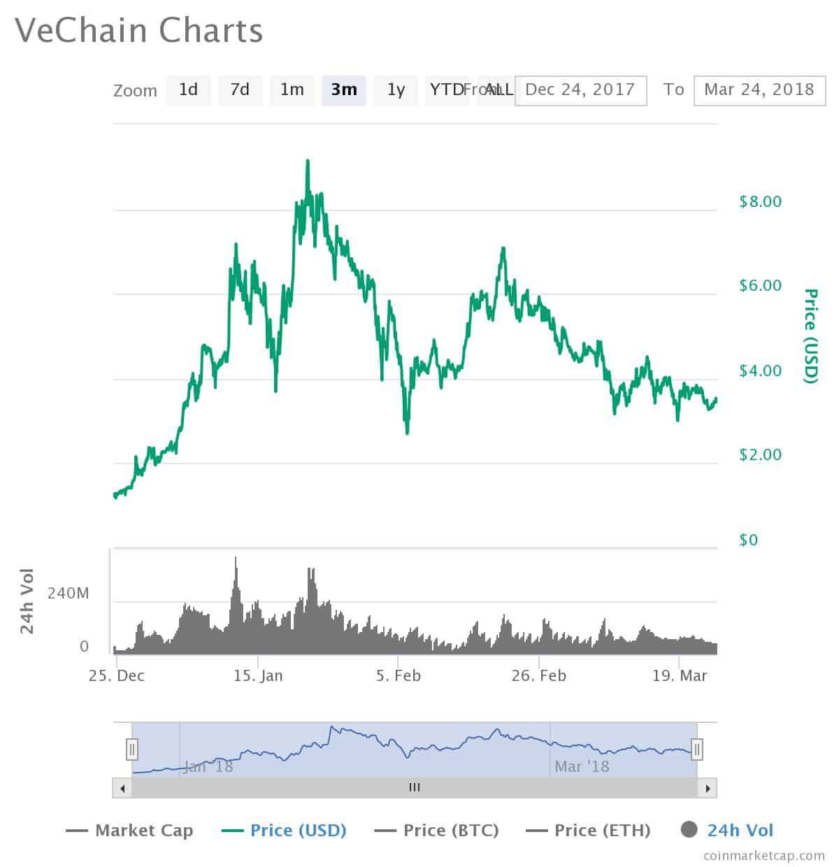 Chart Crypto Market Started Selling Bitcoin